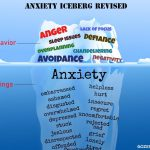 Anxiety iceberg